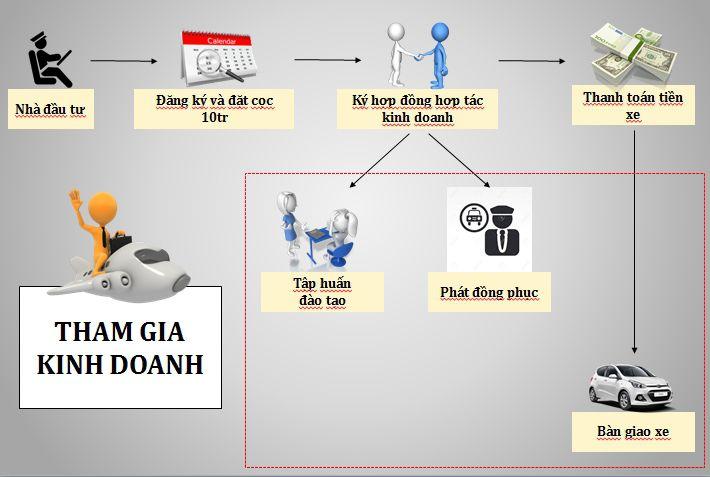 Ban xe taxi co phan tra gop - Mua xe taxi trả góp tại Taxi Group Hà Nội - Có nên không?